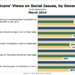 Americans' Attitudes Toward Select Social Issues By Generation, March 2014 [CHART]