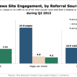 News Site Engagement By Referral Source, Q2 2013 [CHART]