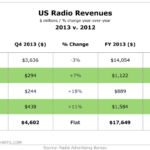 US Radio Revenues, 2012 vs 2013 [TABLE]