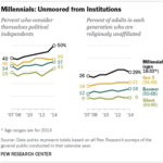 Americans' Relationship To Politics & Religion By Generation [CHARTS]