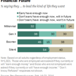 Americans' Attitudes Toward Their Financial Future By Generation [CHART]