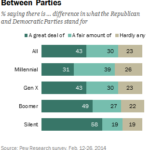 Americans' Perceptions Of The Differences Between Political Parties By Generation [CHART]