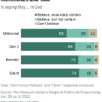 Americans' Belief In God By Generation [CHART]