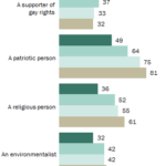 How Americans Perceive Themselves By Generation [CHART]
