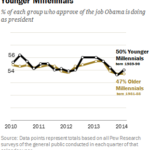 Millennials' Approval Of Obama's Job Performance, 2010-2014 [CHART]