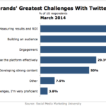 Brands' Top Challenges Using Twitter, March 2014 [CHART]