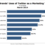 American Brands' Use Of Twitter As A Marketing Tool, March 2014 [CHART]