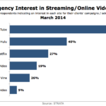 Agency Interest In Streaming/Online Video, March 2014 [CHART]