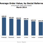 Average Order Value By Social Referrer, March 2014 [CHART]