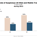 Suspicious US Web & Mobile Traffic In 2013 [CHART]