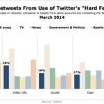 Factors Contributing To Retweetability, March 2014 [CHART]