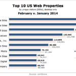 Top US 10 Desktop Web Properties, January vs February 2014 [CHART]