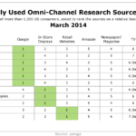 Most Frequently Used Omnichannel Research Sources By Category, March 2014 [TABLE]