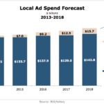 Local Ad Spending Forecast, 2013-2018 [CHART]
