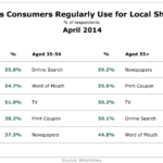 Sources Consumers Use For Local Shopping, April 2014 [TABLE]
