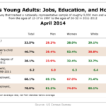 Americans' Young Adults: Jobs, Education & Households, April 2014 [TABLE]