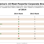 America's 10 Most Powerful Brands of 2014 [TABLE]