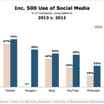 Inc. 500's Social Media Use, 2012 vs 2013 [CHART]