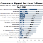 US Consumers' Biggest Purchase Influencers, April 2014 [CHART]