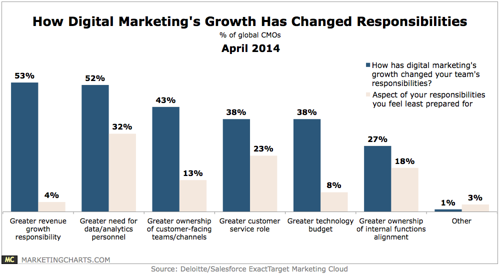 Online Marketing Growths Effect On Marketing Responsibilities Chart
