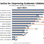 Most Effective Tactics For Improving Customer Lifetime Value, April 2014 [CHART]