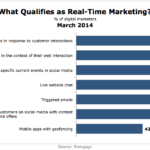 7 Definitions Of Real-Time Marketing, March 2014 [CHART]