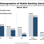US Mobile Banking Demographics, March 2014 [CHART]