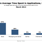 Growth In US Average Time Spent Using Apps By Category, March 2014 [CHART]
