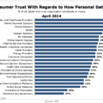 Chart - Consumers Trust In Handlers Of Their Data