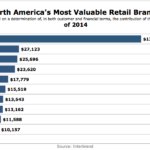 North America's 10 Most Valuable Retail Brands, 2014 [CHART]