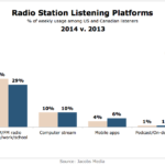 Radio Listening Platforms, 2013 vs 2014 [CHART]