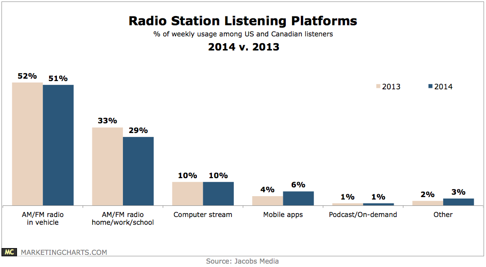 market segmentation in radio listening habits Project managed the implementation and rollout of rndc wine and spirit market segmentation project for texas and assisted for all rndc states developed and create.