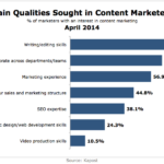 Top Qualities Of Content Marketers, April 2014 [CHART]