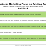 Small Business Marketing Focus On Existing Customers, April 2014 [TABLE]