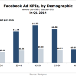 Facebook Ad KPIs By Demographic, Q1 2014 [CHART]