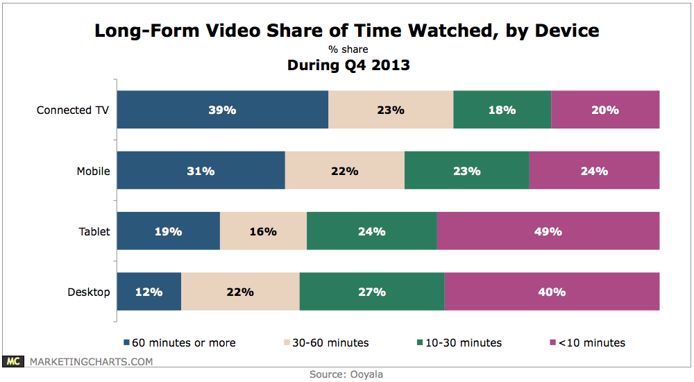 Long-Form Video Share Of Time Watched By Device - CHART
