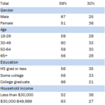 Americans' Attitudes Toward Technological Change & The Future By Demographic [TABLE]