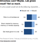Americans' Most Favorable Toward Driverless Cars [CHART]