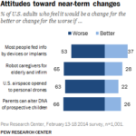 Americans' Attitudes Toward Near-Term Technological Changes [CHART]