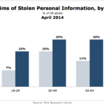Victims Of Stolen Personal Information By Age, April 2014 [CHART]