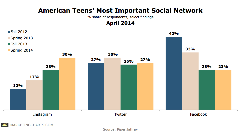 Important To American Teens 96