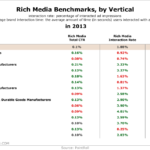 Rich Media Ad Benchmarks By Vertical, 2013 [TABLE]