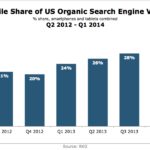 Mobile Share Of US Organic Search Visits, Q2 2012 – Q1 2014 [CHART]