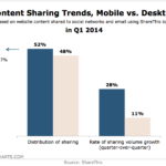 Content Sharing Trends On Mobile & Desktop, Q1 2014 [CHART]
