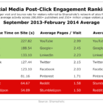 Social Media Post-Click Engagement Rankings [TABLE]