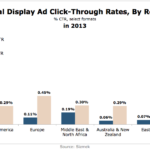 Online Display Ad Benchmarks By Region in 2013 [CHART]