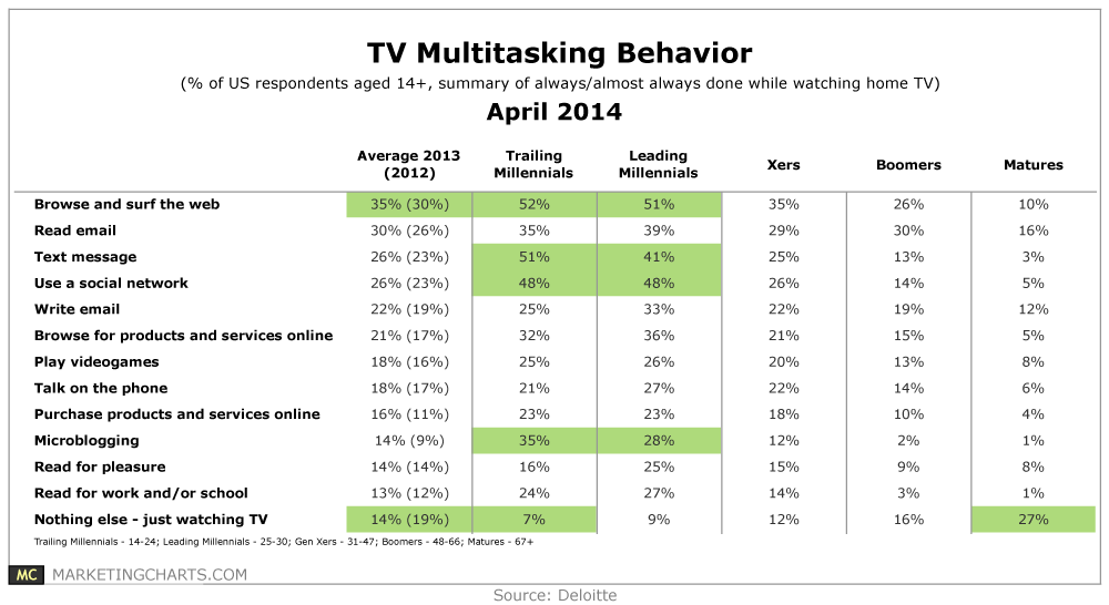 TV Multitasking Behavior By Generation [TABLE]