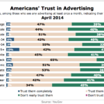 Americans' Trust In Advertising By Demographic, April 2014 [CHART]