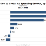 Top Contributors To Global Ad Spending Growth, 2013-2016 [CHART]