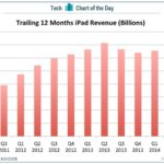 iPad Revenue During The Past Year [CHART]